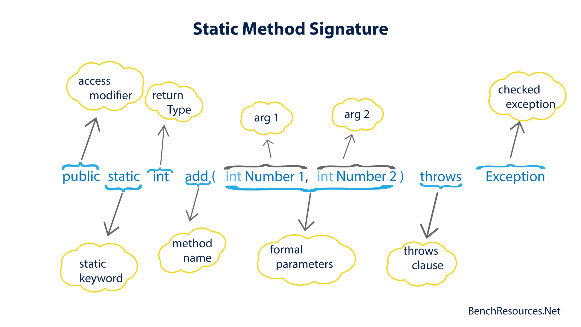 2_Method_Overloading_Static_Method_Signature