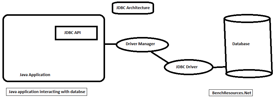 1-Java-JDBC-interaction-with-database
