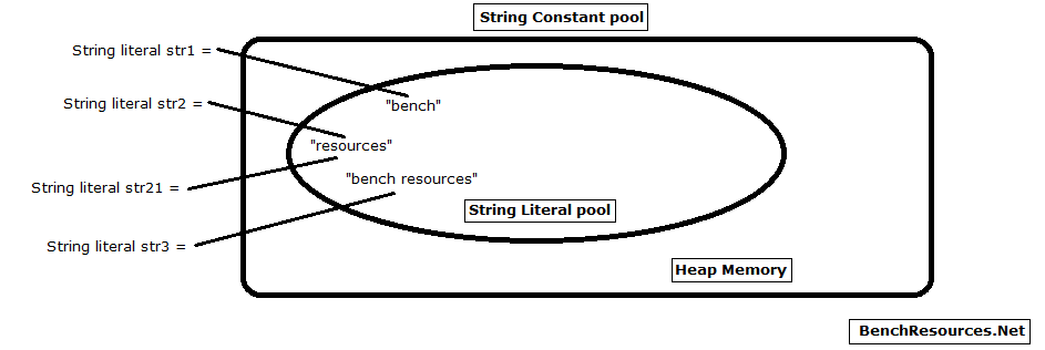 1-String-constant-literal-pool