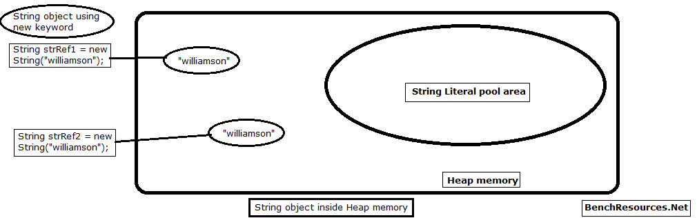 2-String-object-in-heap-memory
