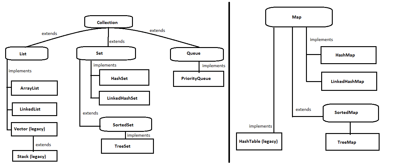 1-Java-collection-framework-hierarchy-overview