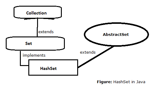 15-HashSet-interace-in-java