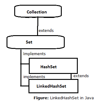16-LinkedHashSet-interace-in-java