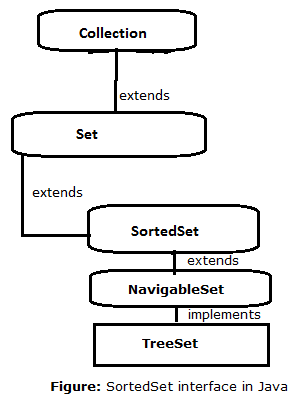 18-SortedSet-interace-in-java