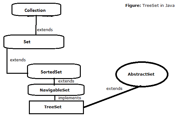 20-TreeSet-interace-in-java