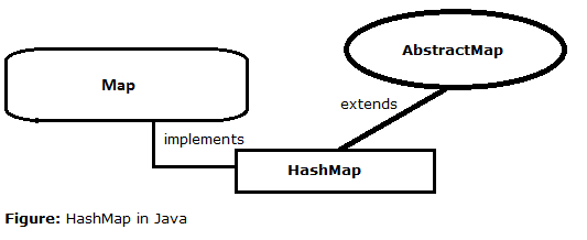 27-HashMap-in-java