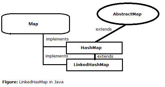 28-LinkedHashMap-in-java