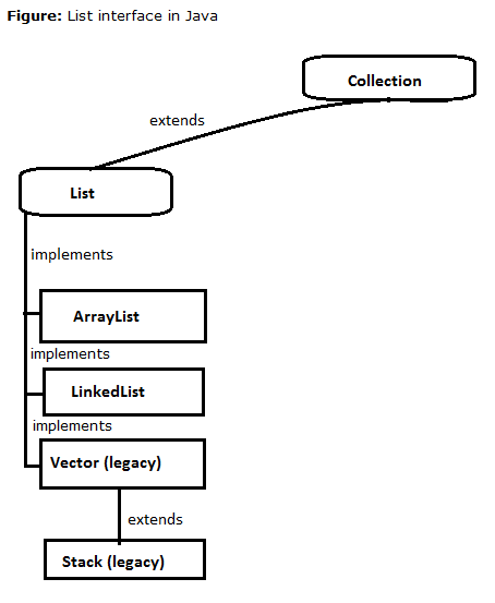 3-List-interace-in-java