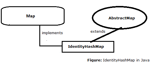 30-IdentityHashMap-in-java