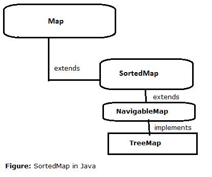 32-SortedMap-interace-in-java