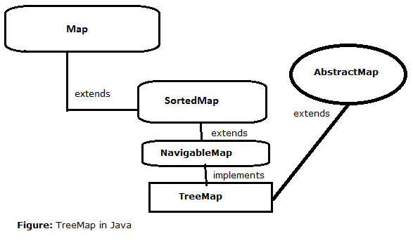 34-TreeMap-in-java