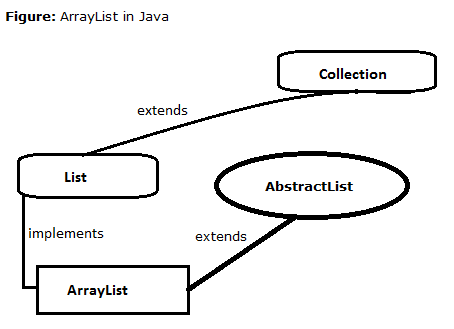 4-ArrayList-in-java