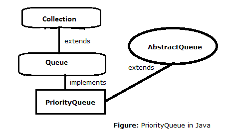 41-PriorityQueue-in-java