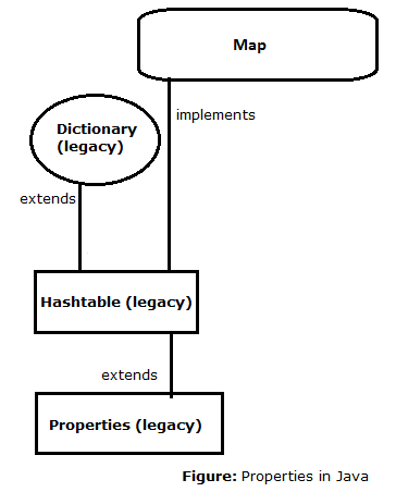 039-properties-in-java