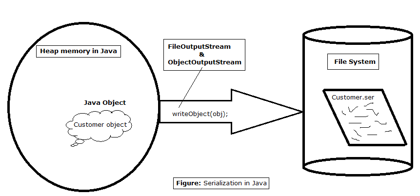 1-serialization-in-java