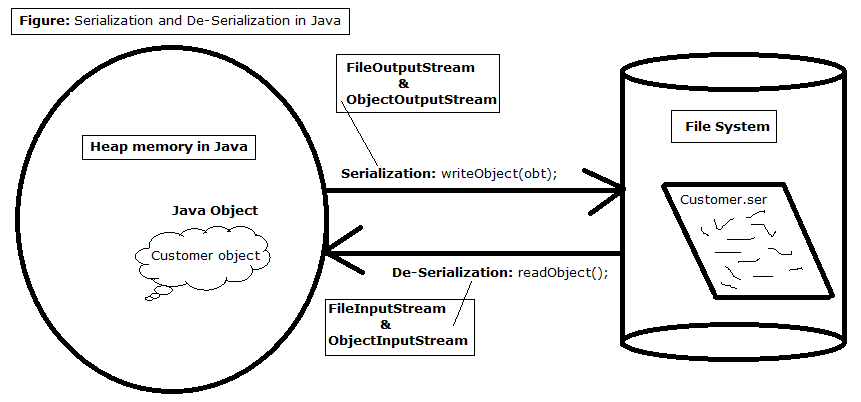 3-serialization-de-serialization-in-java